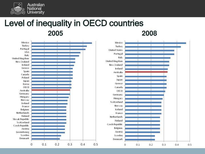 Level of inequality in OECD countries