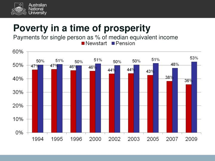 Poverty in a time of prosperity