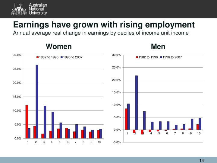 Earnings have grown with rising employment