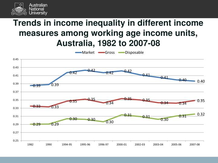 Trends in income inequality in different income measures among working age income units, Australia, 1982 to 2007-08