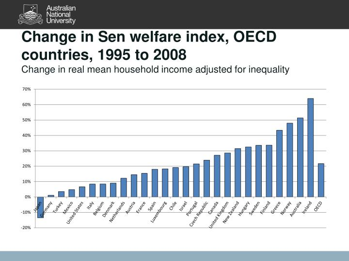 Change in Sen welfare index, OECD countries, 1995 to 2008