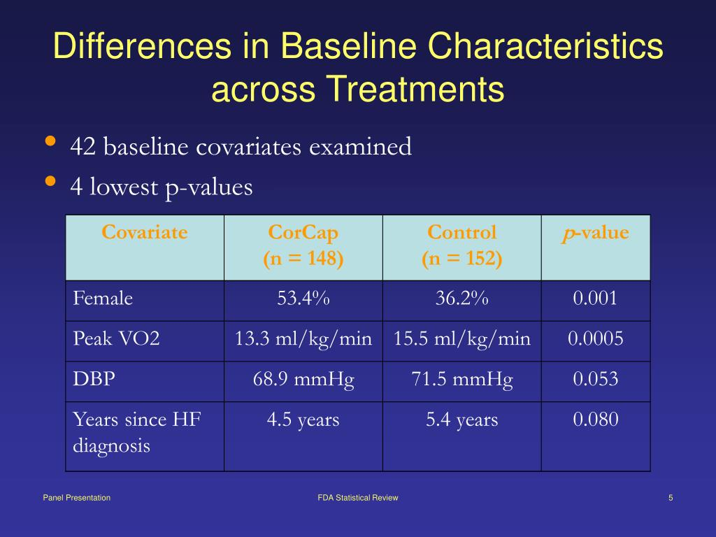 Differences in Baseline Characteristics across Treatments