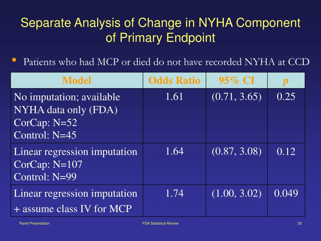 Separate Analysis of Change in NYHA Component of Primary Endpoint