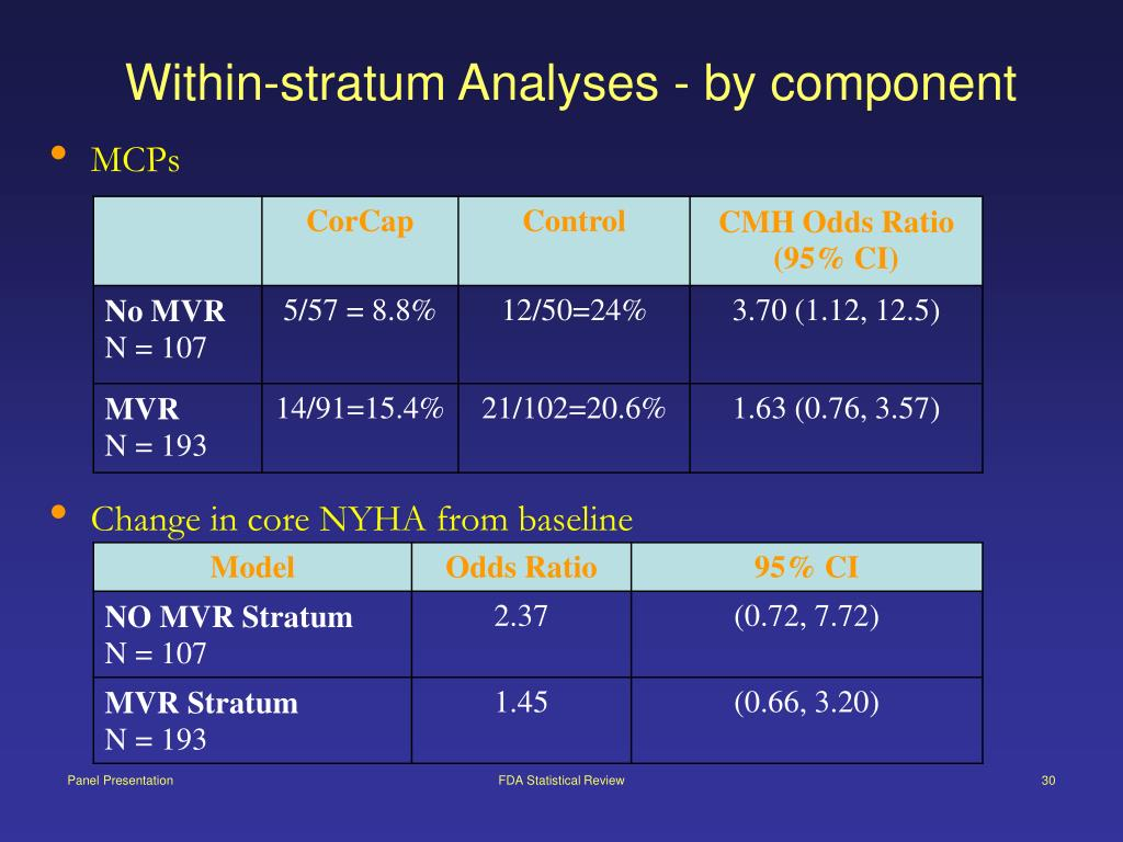 Within-stratum Analyses - by component