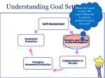 understanding goal setting