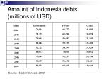 amount of indonesia debts millions of usd