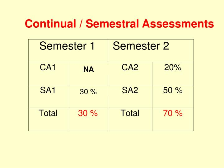 Continual / Semestral Assessments