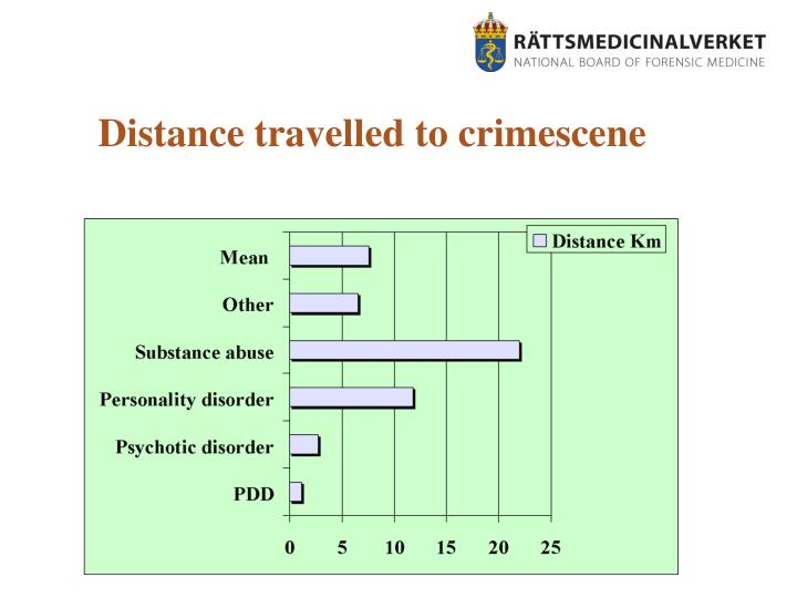 Distance travelled to crimescene