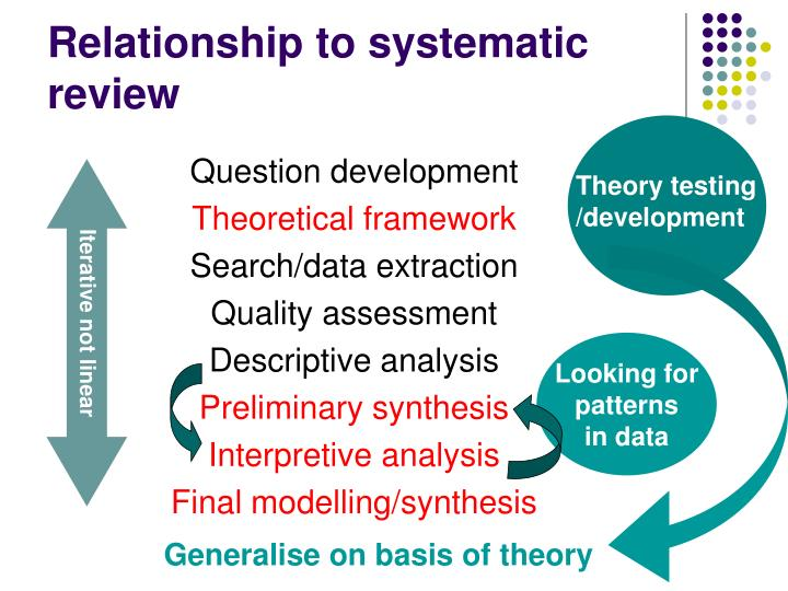 Relationship to systematic review