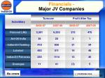 financials major jv companies