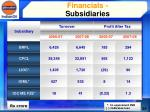 financials subsidiaries