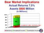 bear market implications actual returns 7 5 assets 800 million in millions