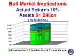 bull market implications actual returns 10 assets 1 billion in millions
