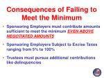 consequences of failing to meet the minimum