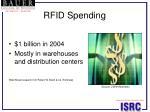 rfid spending