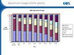 spectrum usage 1ghz plant