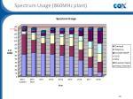 spectrum usage 860mhz plant