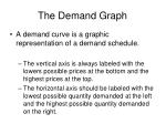 the demand graph