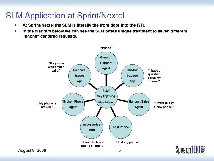 SLM Application at Sprint/Nextel