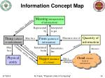information concept map