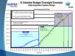 3 detailed budget oversight example data acquisition system design labor expenses by pay day