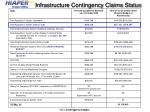infrastructure contingency claims status