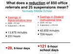 what does a reduction of 850 office referrals and 25 suspensions mean kennedy middle school