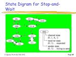 state digram for stop and wait