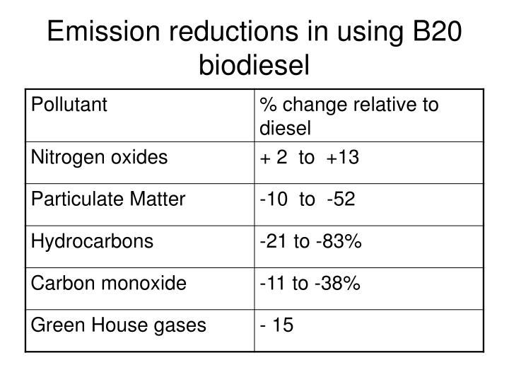 Emission reductions in using B20 biodiesel