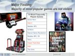 major finding majority of most popular games are not violent