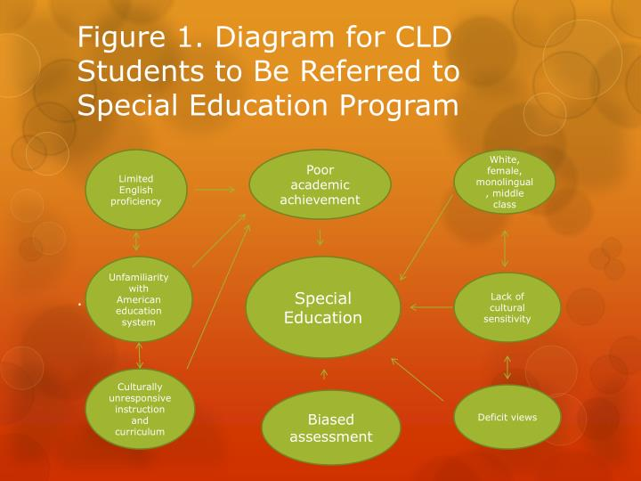 Figure 1. Diagram for CLD Students to Be Referred to Special Education Program