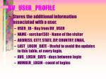 bv user profile
