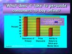 what does it take to persuade consumers to buy online