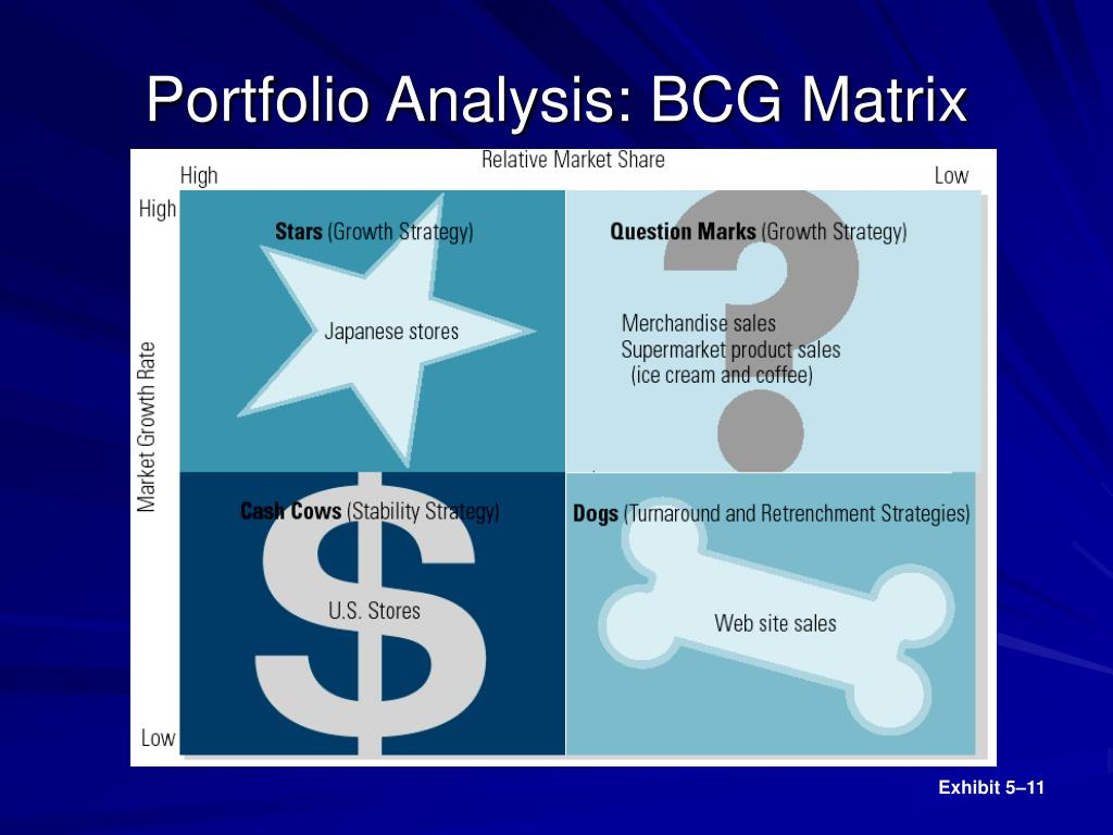 Portfolio Analysis: BCG Matrix