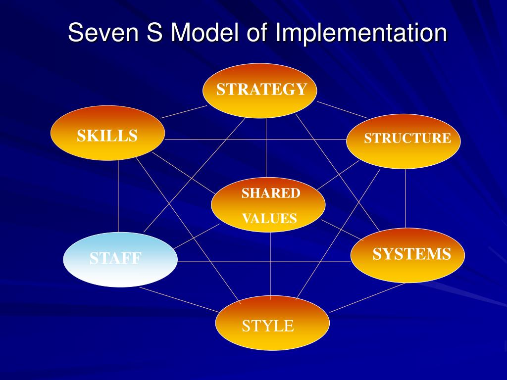 Seven S Model of Implementation