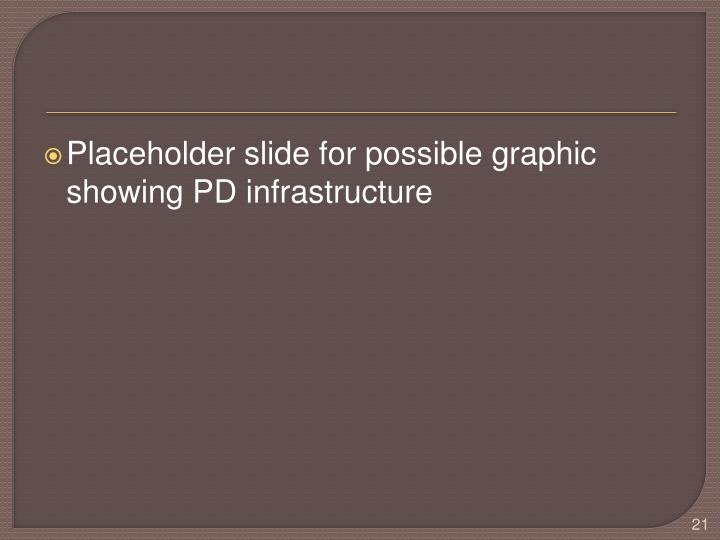 Placeholder slide for possible graphic showing PD infrastructure