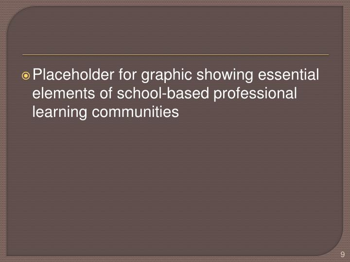 Placeholder for graphic showing essential elements of school-based professional learning communities