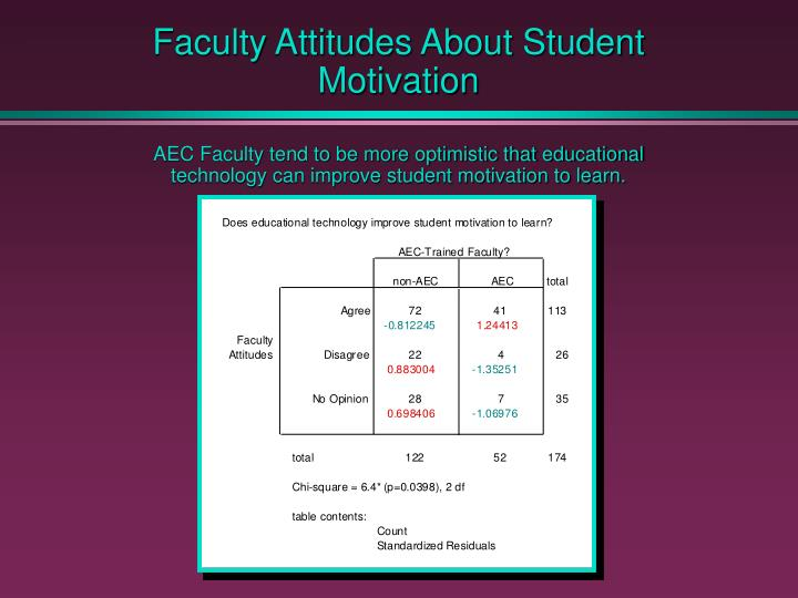 Faculty Attitudes About Student Motivation