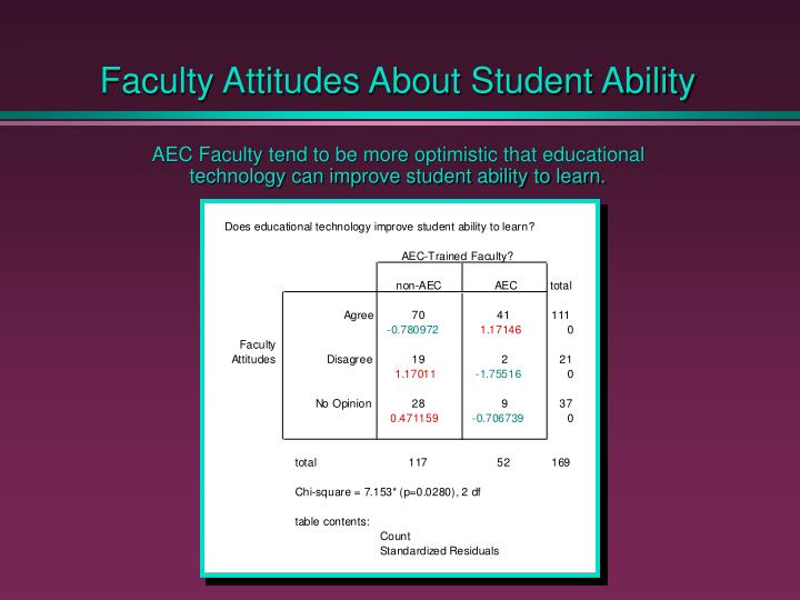Faculty Attitudes About Student Ability