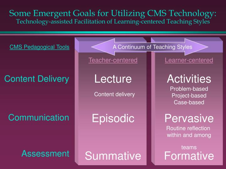 A Continuum of Teaching Styles
