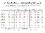 are time use samples representative table a1