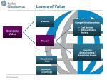 levers of value