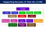 supporting success it take all of us