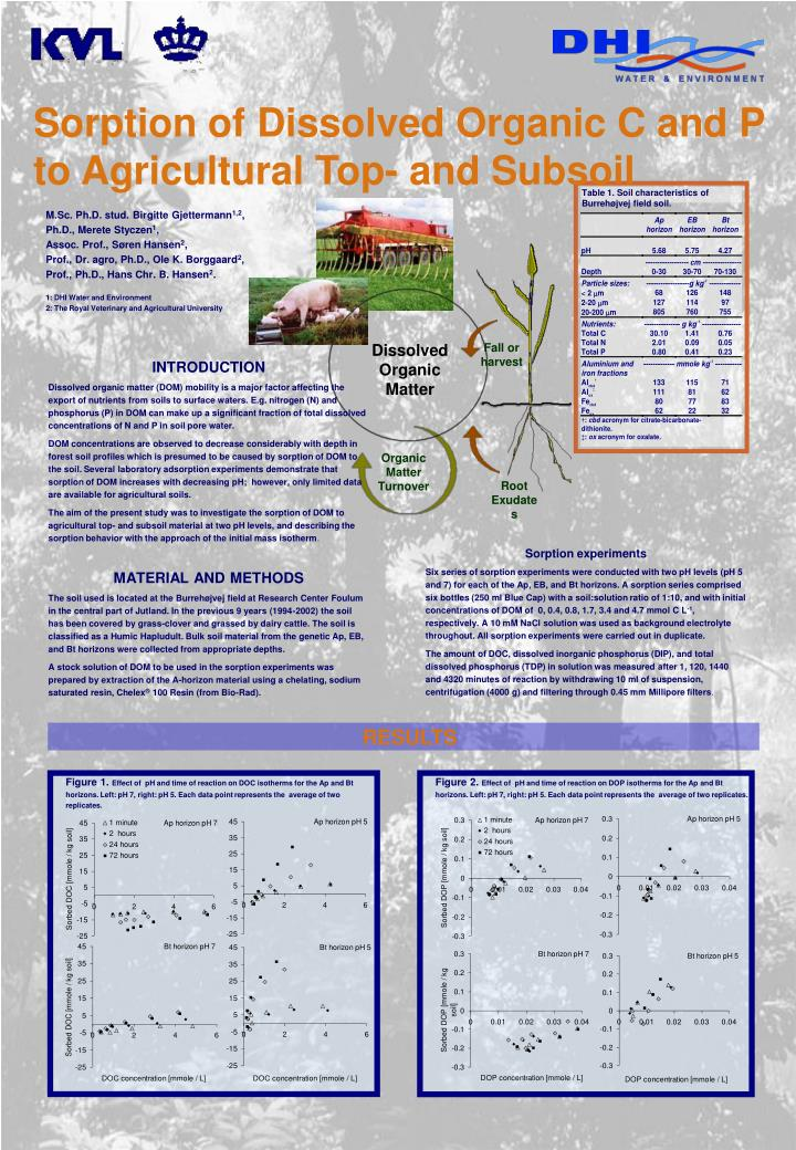 sorption of dissolved organic c and p to agricultural top and subsoil n.