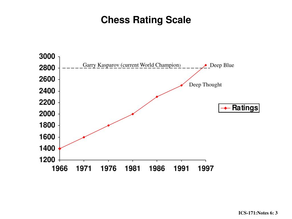 Chess Rating Scale