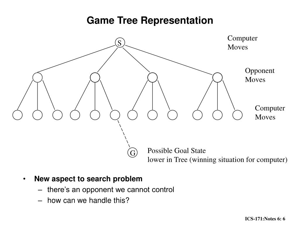 Game Tree Representation