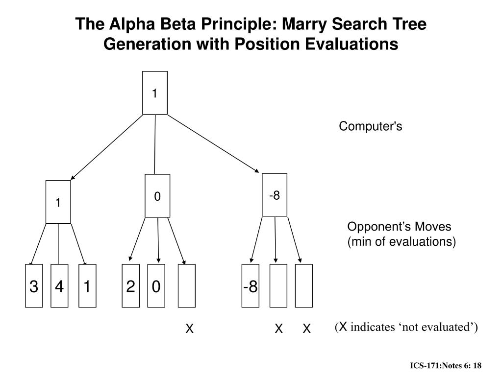The Alpha Beta Principle: Marry Search Tree Generation with Position Evaluations