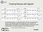 tracking results with zgoubi