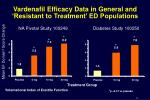 vardenafil efficacy data in general and resistant to treatment ed populations
