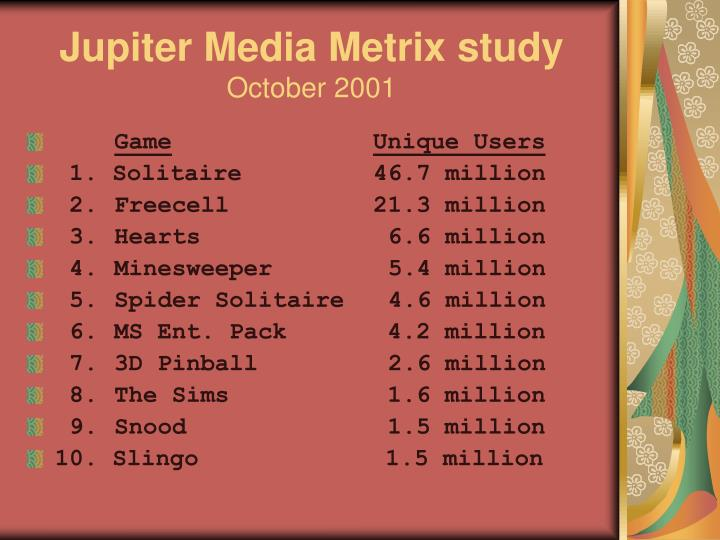 Jupiter media metrix study october 20013
